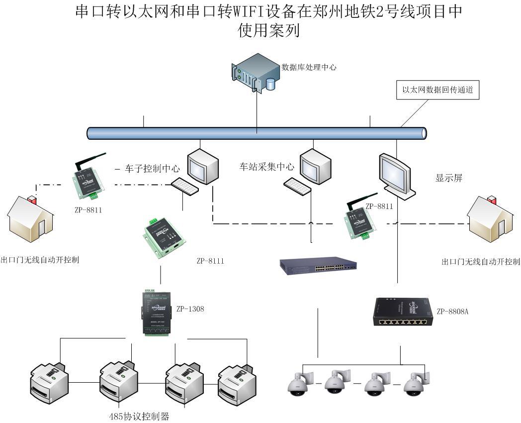 485转以太网和串口转wifi在郑州地铁使用案列