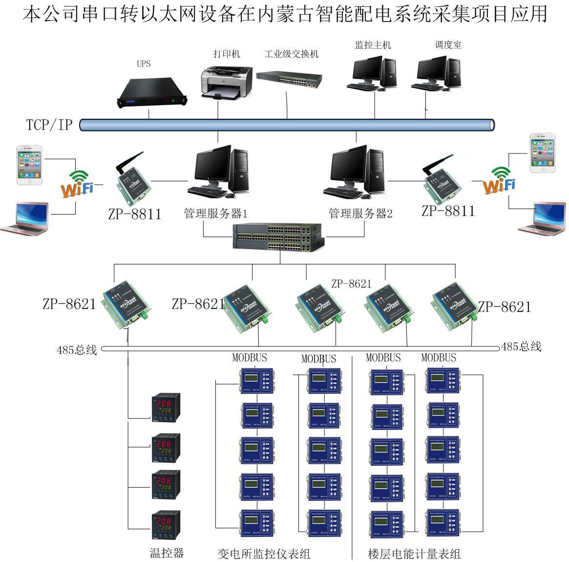 本公司串口转以太网设备在内蒙古配电系统监控项目应用