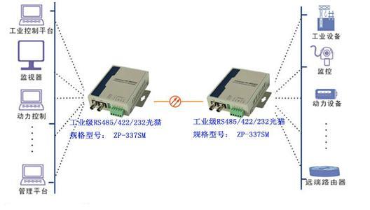rs485转光纤转换器价格串口转光纤光猫解决布线干扰乱码问题