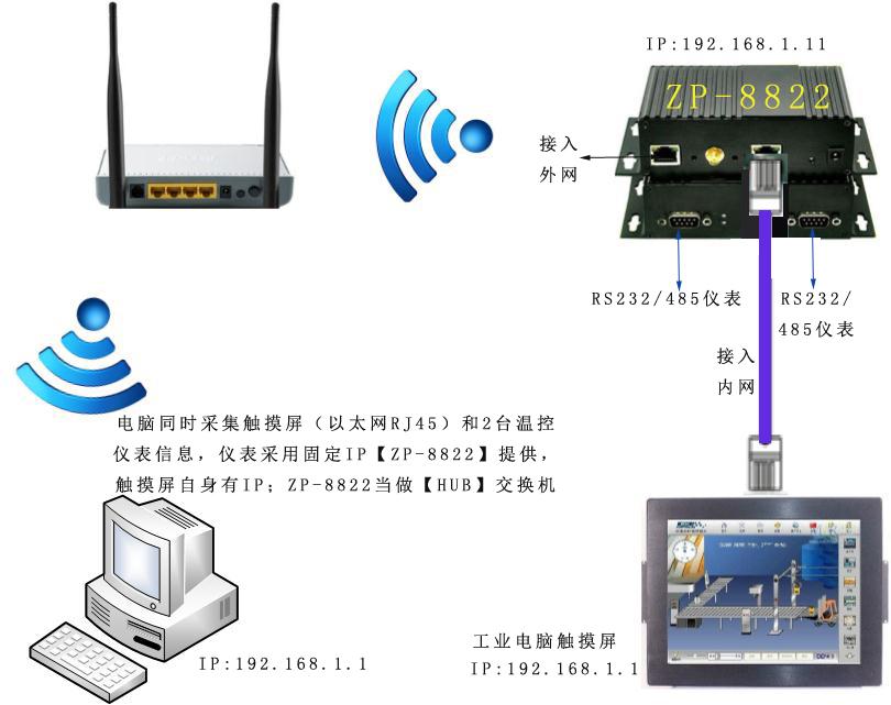 快速解决rs485转wifi,rs232转wifi模块串口转无线wifi